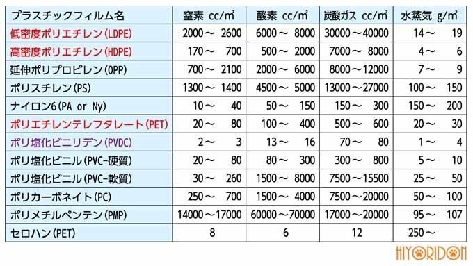 ガス透過性の表
